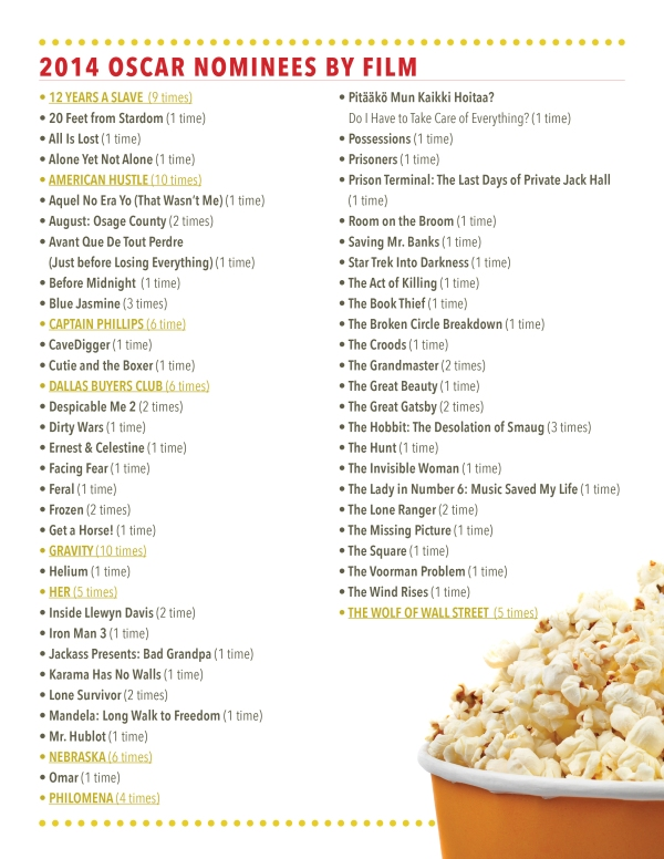 Oscar Noms 2014-list